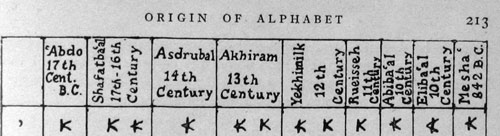 table from the Origin of Alphabet