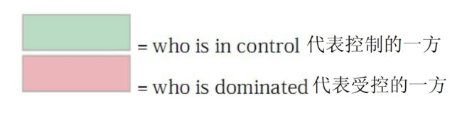 Who is in control vs. who is dominated